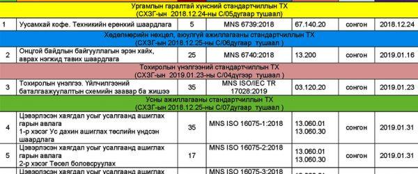 2019 онд шинээр болон шинэчлэн баталсан, хүчингүй болсон Монгол Улсын стандартуудын жагсаалт  /2019 оны 9-р сарын байдлаар/