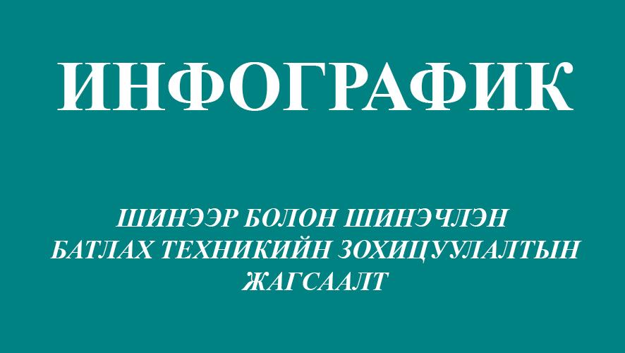 ИНФОГРАФИК: Шинээр болон шинэчлэн батлах техникийн зохицуулалтын жагсаалт